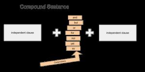 512px-_Compound_Sentence_svg