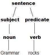 grammar_rocks