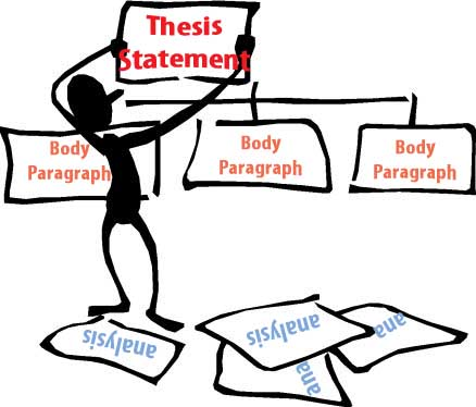 why is the thesis statement usually placed at the end of the introductory paragraph
